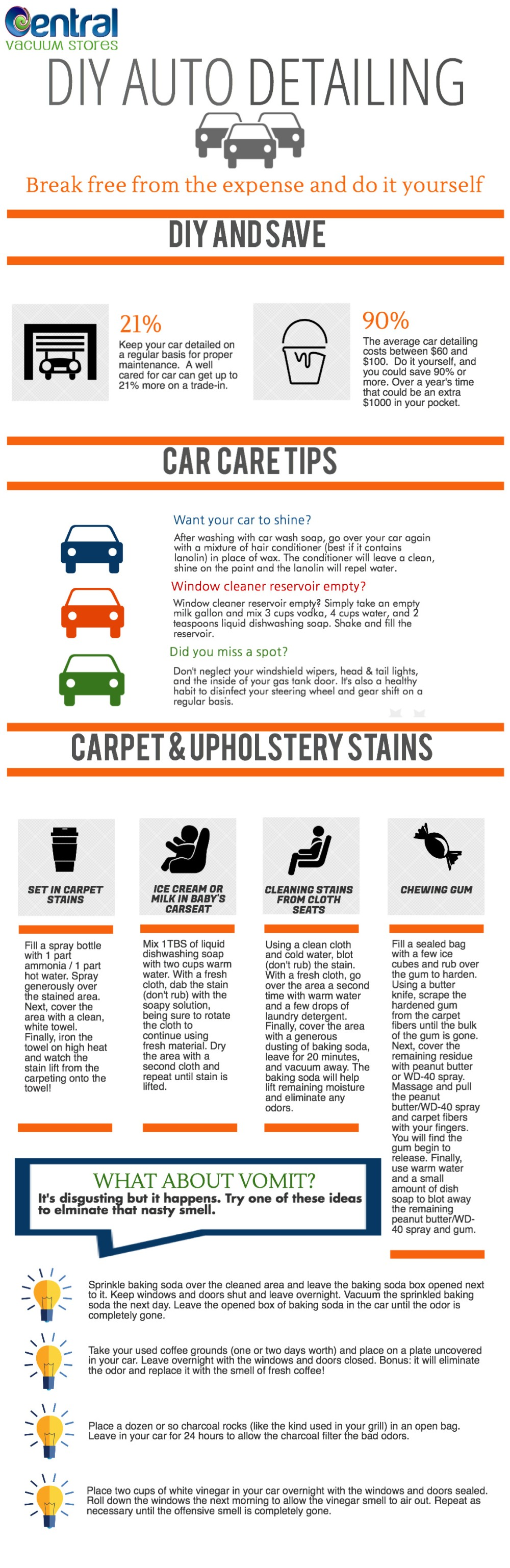 DIY CAR DETAILING INFOGRAPHIC